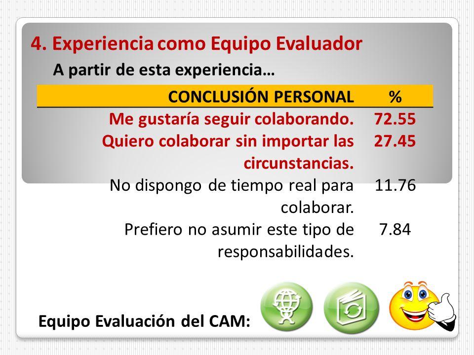 4. Experiencia como Equipo Evaluador CONCLUSIÓN PERSONAL% Me gustaría seguir colaborando.72.55 Quiero colaborar sin importar las circunstancias. 27.45