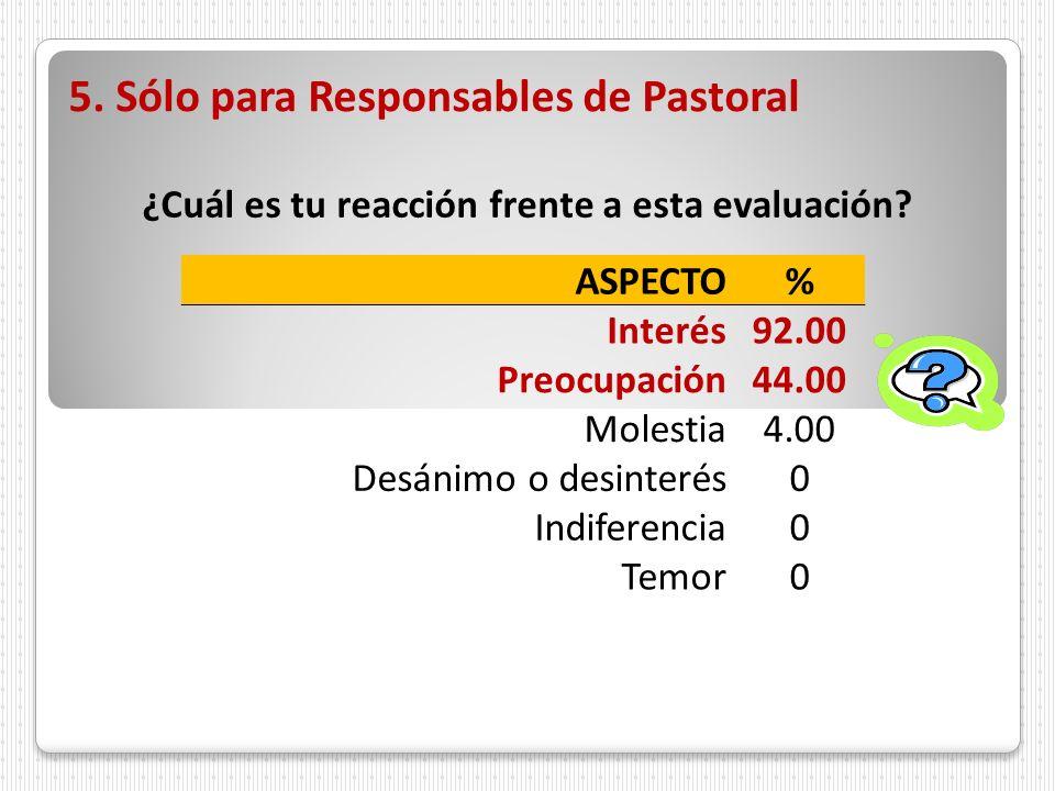 5. Sólo para Responsables de Pastoral ¿Cuál es tu reacción frente a esta evaluación? ASPECTO% Interés92.00 Preocupación44.00 Molestia4.00 Desánimo o d