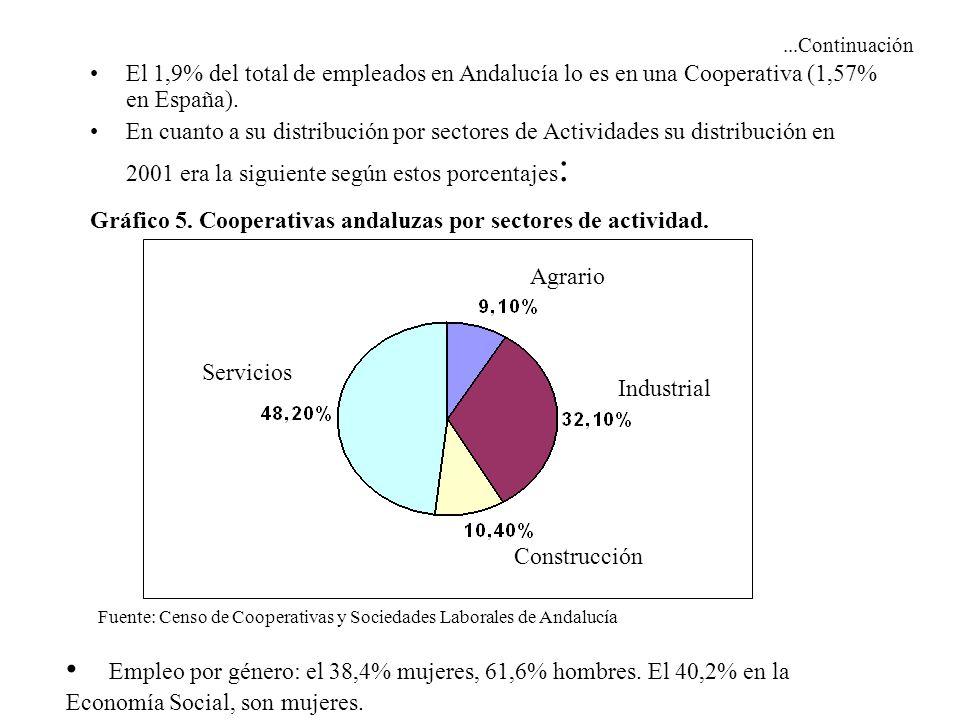 ...Continuación El 1,9% del total de empleados en Andalucía lo es en una Cooperativa (1,57% en España). En cuanto a su distribución por sectores de Ac