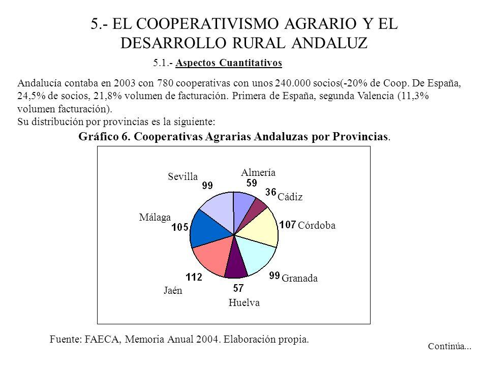5.- EL COOPERATIVISMO AGRARIO Y EL DESARROLLO RURAL ANDALUZ Andalucía contaba en 2003 con 780 cooperativas con unos 240.000 socios(-20% de Coop. De Es