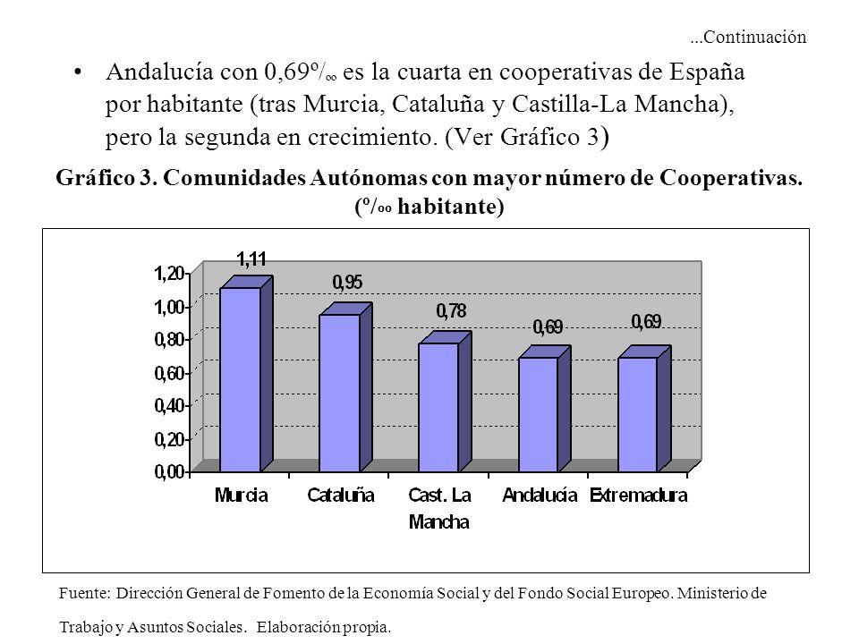 ...Continuación Andalucía con 0,69º/ ºº es la cuarta en cooperativas de España por habitante (tras Murcia, Cataluña y Castilla-La Mancha), pero la segunda en crecimiento.