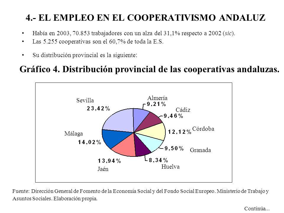 4.- EL EMPLEO EN EL COOPERATIVISMO ANDALUZ Había en 2003, 70.853 trabajadores con un alza del 31,1% respecto a 2002 (sic). Las 5.255 cooperativas son