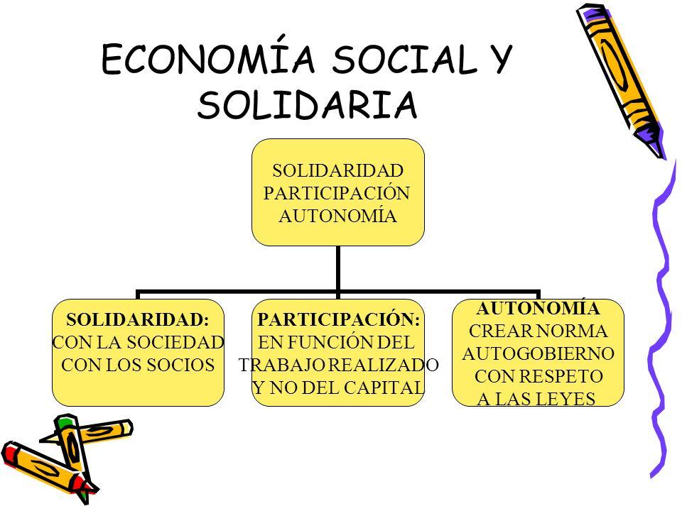 ECONOMÍA SOCIAL Y SOLIDARIA SOLIDARIDAD PARTICIPACIÓN AUTONOMÍA SOLIDARIDAD: CON LA SOCIEDAD CON LOS SOCIOS PARTICIPACIÓN: EN FUNCIÓN DEL TRABAJO REAL