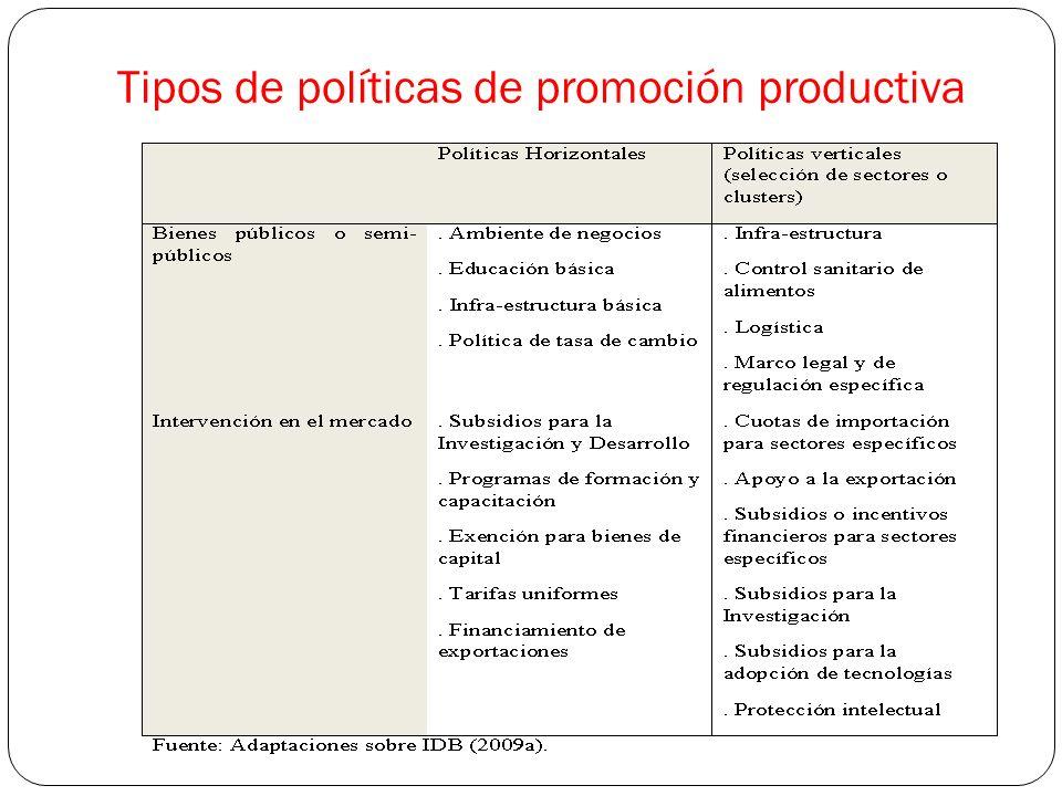 Tipos de políticas de promoción productiva
