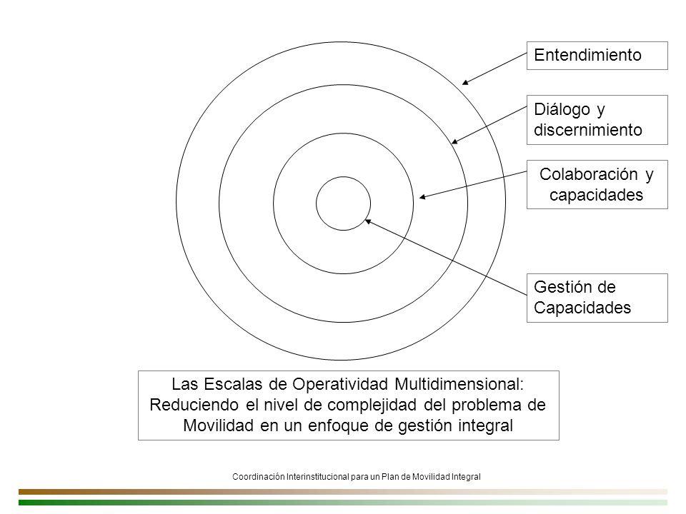 Coordinación Interinstitucional para un Plan de Movilidad Integral Las Escalas de Operatividad Multidimensional: Reduciendo el nivel de complejidad del problema de Movilidad en un enfoque de gestión integral Diálogo y discernimiento Entendimiento Colaboración y capacidades Gestión de Capacidades