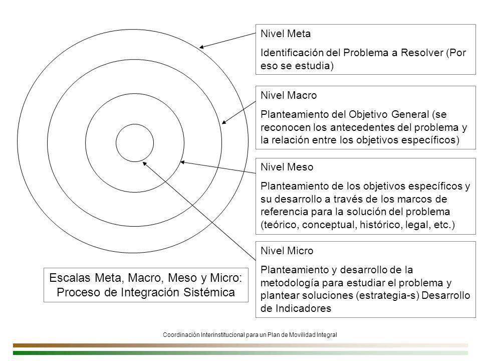 Coordinación Interinstitucional para un Plan de Movilidad Integral Escalas Meta, Macro, Meso y Micro: Proceso de Integración Sistémica Nivel Meso Planteamiento de los objetivos específicos y su desarrollo a través de los marcos de referencia para la solución del problema (teórico, conceptual, histórico, legal, etc.) Nivel Micro Planteamiento y desarrollo de la metodología para estudiar el problema y plantear soluciones (estrategia-s) Desarrollo de Indicadores Nivel Meta Identificación del Problema a Resolver (Por eso se estudia) Nivel Macro Planteamiento del Objetivo General (se reconocen los antecedentes del problema y la relación entre los objetivos específicos)
