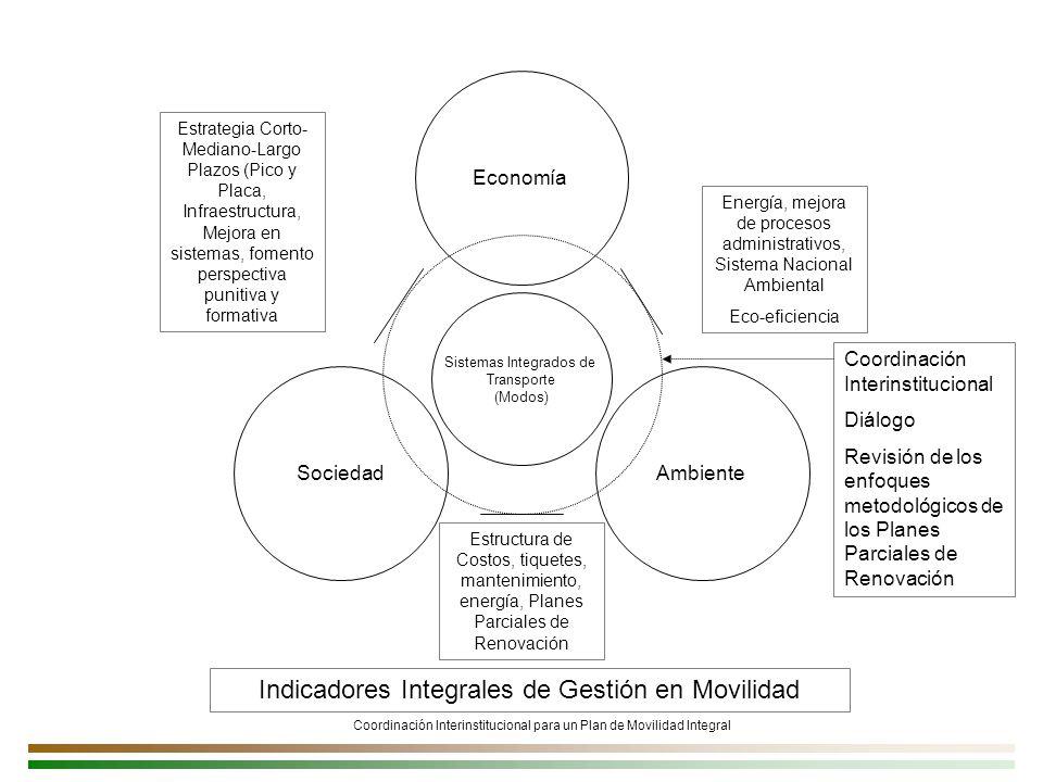 Coordinación Interinstitucional para un Plan de Movilidad Integral Indicadores Integrales de Gestión en Movilidad Economía SociedadAmbiente Sistemas Integrados de Transporte (Modos) Estructura de Costos, tiquetes, mantenimiento, energía, Planes Parciales de Renovación Energía, mejora de procesos administrativos, Sistema Nacional Ambiental Eco-eficiencia Estrategia Corto- Mediano-Largo Plazos (Pico y Placa, Infraestructura, Mejora en sistemas, fomento perspectiva punitiva y formativa Coordinación Interinstitucional Diálogo Revisión de los enfoques metodológicos de los Planes Parciales de Renovación