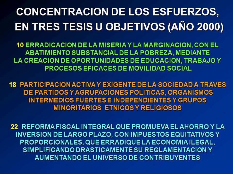 CONCENTRACION DE LOS ESFUERZOS, EN TRES TESIS U OBJETIVOS (AÑO 2000) EN TRES TESIS U OBJETIVOS (AÑO 2000) 10 ERRADICACION DE LA MISERIA Y LA MARGINACION, CON EL ABATIMIENTO SUBSTANCIAL DE LA POBREZA, MEDIANTE LA CREACION DE OPORTUNIDADES DE EDUCACION, TRABAJO Y PROCESOS EFICACES DE MOVILIDAD SOCIAL PROCESOS EFICACES DE MOVILIDAD SOCIAL 18 PARTICIPACION ACTIVA Y EXIGENTE DE LA SOCIEDAD A TRAVES DE PARTIDOS Y AGRUPACIONES POLITICAS, ORGANISMOS INTERMEDIOS FUERTES E INDEPENDIENTES Y GRUPOS MINORITARIOS ETNICOS Y RELIGIOSOS DE PARTIDOS Y AGRUPACIONES POLITICAS, ORGANISMOS INTERMEDIOS FUERTES E INDEPENDIENTES Y GRUPOS MINORITARIOS ETNICOS Y RELIGIOSOS 22 REFORMA FISCAL INTEGRAL QUE PROMUEVA EL AHORRO Y LA INVERSION DE LARGO PLAZO, CON IMPUESTOS EQUITATIVOS Y PROPORCIONALES, QUE ERRADIQUE LA ECONOMIA ILEGAL, SIMPLIFICANDO DRASTICAMENTE SU REGLAMENTACION Y AUMENTANDO EL UNIVERSO DE CONTRIBUYENTES