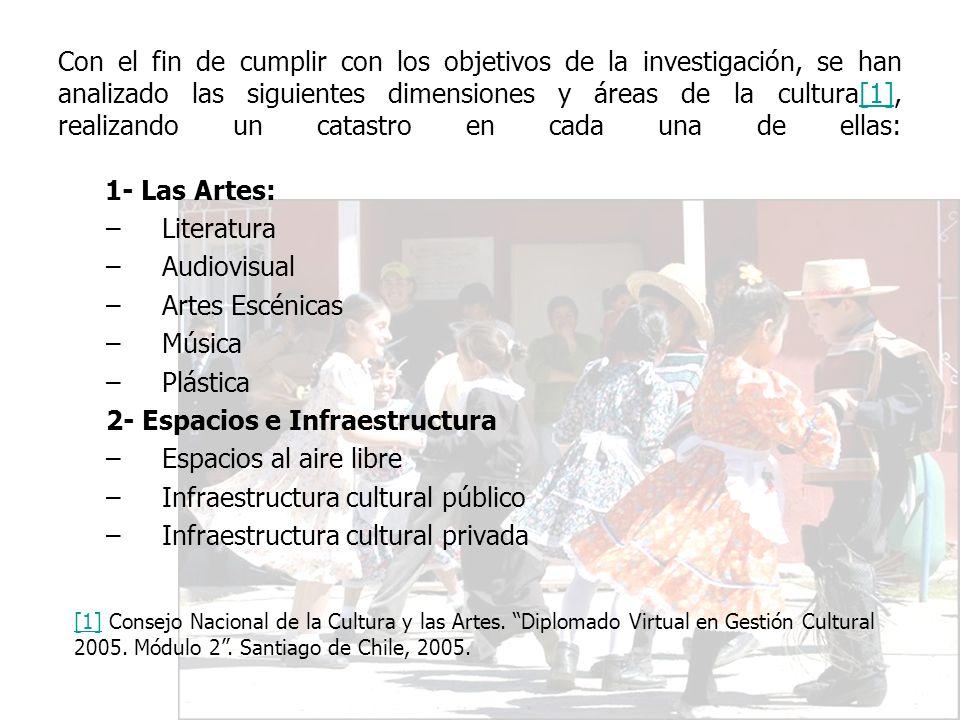 Con el fin de cumplir con los objetivos de la investigación, se han analizado las siguientes dimensiones y áreas de la cultura[1], realizando un catas