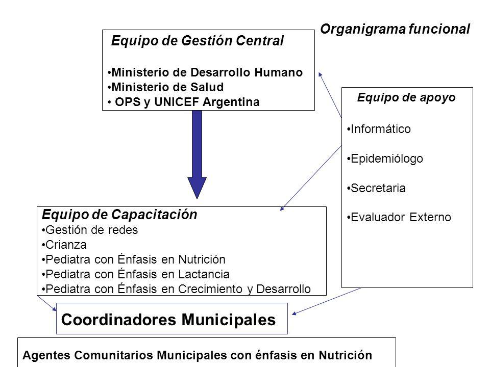 Equipo de Gestión Central Ministerio de Desarrollo Humano Ministerio de Salud OPS y UNICEF Argentina Informático Epidemiólogo Secretaria Evaluador Externo Equipo de Capacitación Gestión de redes Crianza Pediatra con Énfasis en Nutrición Pediatra con Énfasis en Lactancia Pediatra con Énfasis en Crecimiento y Desarrollo Equipo de apoyo Organigrama funcional Coordinadores Municipales Agentes Comunitarios Municipales con énfasis en Nutrición