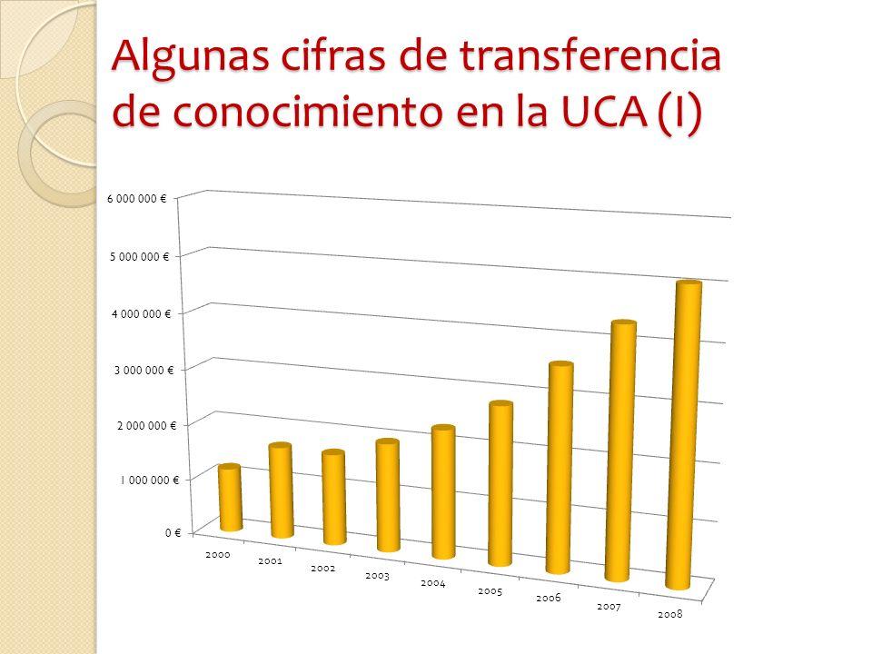 Algunas cifras de transferencia de conocimiento en la UCA (I)