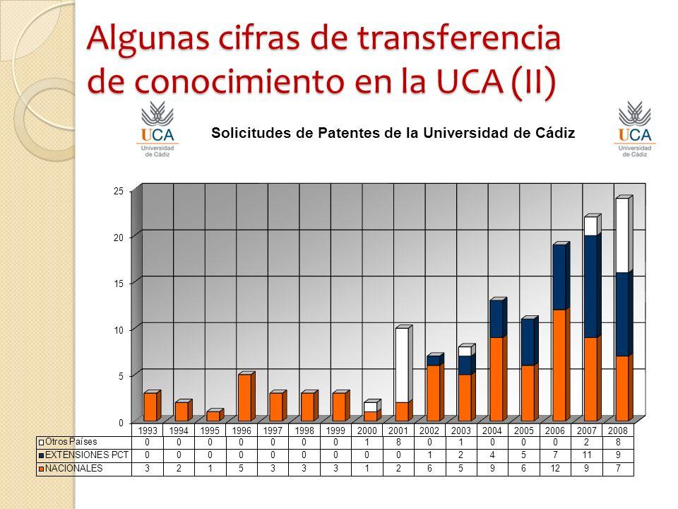 Algunas cifras de transferencia de conocimiento en la UCA (II)