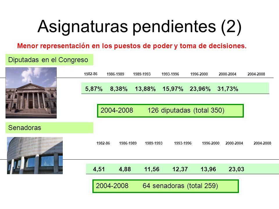 Asignaturas pendientes (2) Menor representación en los puestos de poder y toma de decisiones.