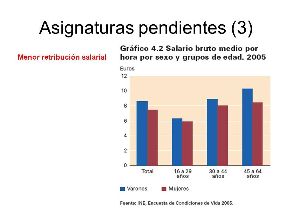 Asignaturas pendientes (3) Menor retribución salarial