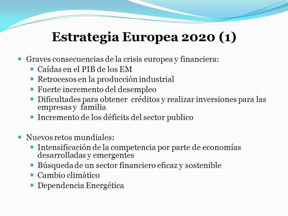 Estrategia Europea 2020 (1) Graves consecuencias de la crisis europea y financiera: Caídas en el PIB de los EM Retrocesos en la producción industrial