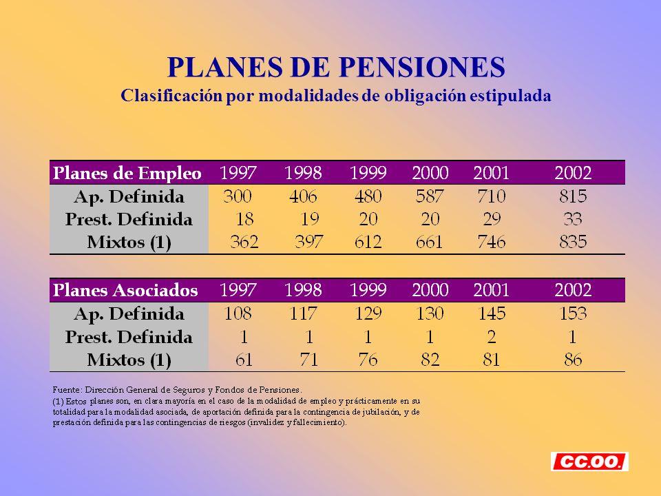 PLANES DE PENSIONES Clasificación por modalidades de obligación estipulada