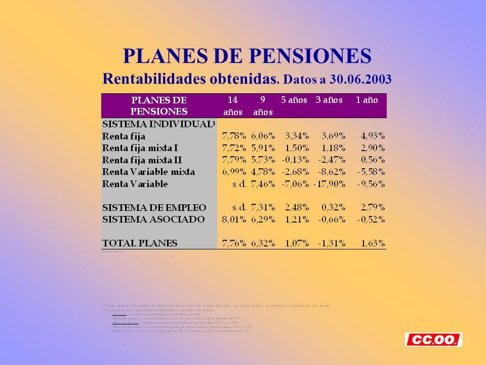 PLANES DE PENSIONES Rentabilidades obtenidas. Datos a 30.06.2003
