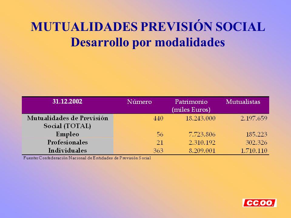 MUTUALIDADES PREVISIÓN SOCIAL Desarrollo por modalidades