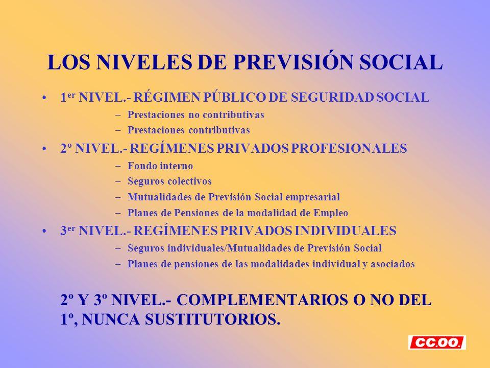 ÁMBITO OBJETIVO DE DESARROLLO DE LA PROTECCIÓN SOCIAL COMPLEMENTARIA Pensiones públicas y tasa de sustitución –65 años/35 cot.