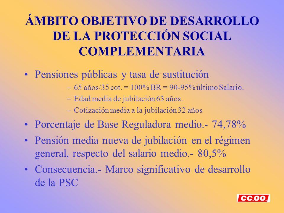ÁMBITO OBJETIVO DE DESARROLLO DE LA PROTECCIÓN SOCIAL COMPLEMENTARIA Pensiones públicas y tasa de sustitución –65 años/35 cot. = 100% BR = 90-95% últi