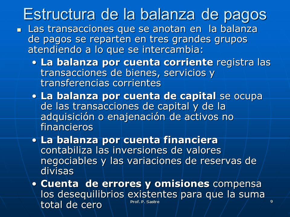 Prof. P. Sastre 9 Estructura de la balanza de pagos Las transacciones que se anotan en la balanza de pagos se reparten en tres grandes grupos atendien