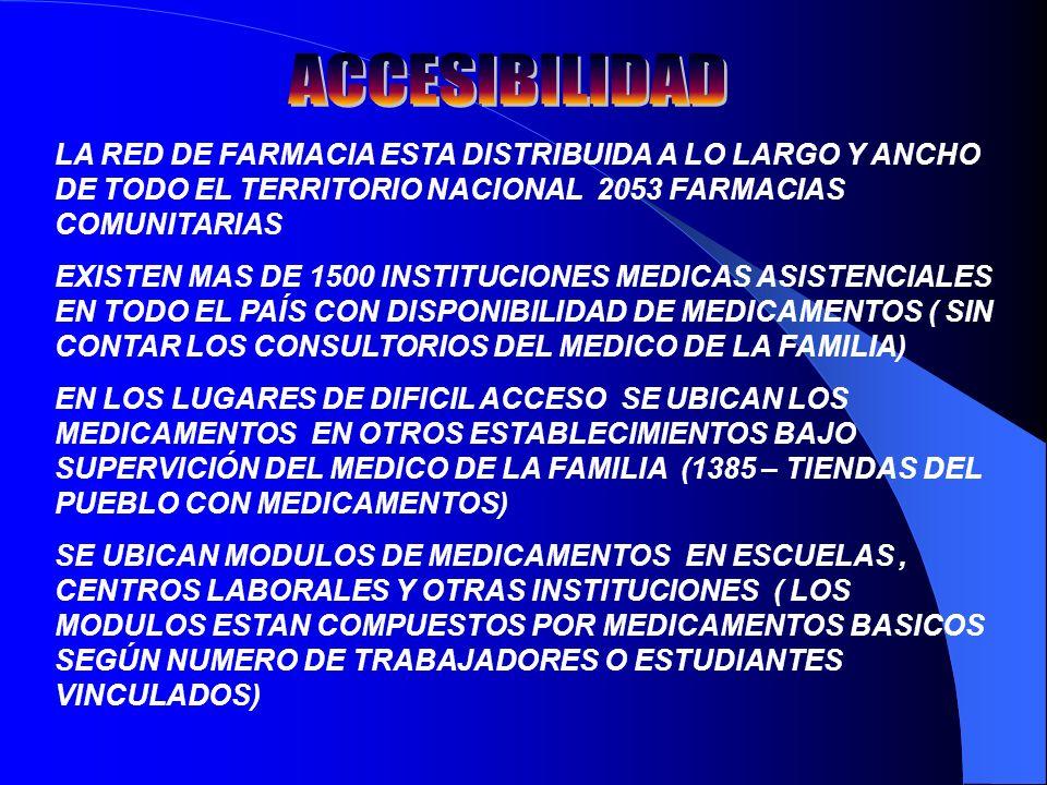 LA RED DE FARMACIA ESTA DISTRIBUIDA A LO LARGO Y ANCHO DE TODO EL TERRITORIO NACIONAL 2053 FARMACIAS COMUNITARIAS EXISTEN MAS DE 1500 INSTITUCIONES MEDICAS ASISTENCIALES EN TODO EL PAÍS CON DISPONIBILIDAD DE MEDICAMENTOS ( SIN CONTAR LOS CONSULTORIOS DEL MEDICO DE LA FAMILIA) EN LOS LUGARES DE DIFICIL ACCESO SE UBICAN LOS MEDICAMENTOS EN OTROS ESTABLECIMIENTOS BAJO SUPERVICIÓN DEL MEDICO DE LA FAMILIA (1385 – TIENDAS DEL PUEBLO CON MEDICAMENTOS) SE UBICAN MODULOS DE MEDICAMENTOS EN ESCUELAS, CENTROS LABORALES Y OTRAS INSTITUCIONES ( LOS MODULOS ESTAN COMPUESTOS POR MEDICAMENTOS BASICOS SEGÚN NUMERO DE TRABAJADORES O ESTUDIANTES VINCULADOS)