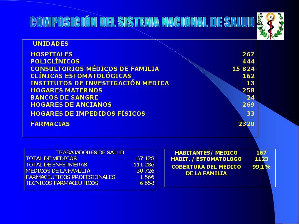 EL ÉXITO DE CUALQUIER MODELO DE ASISTENCIA FARMACEUTICA HA DE CONSTATARSE EN LA CONTRIBUCIÓN QUE ESTE HAGA AL ALCANCE DE INDICADORES DE SALUD QUE EVIDENCIEN UN PLENO DESARROLLO DEL INDIVIDUO Y LA SOCIEDAD