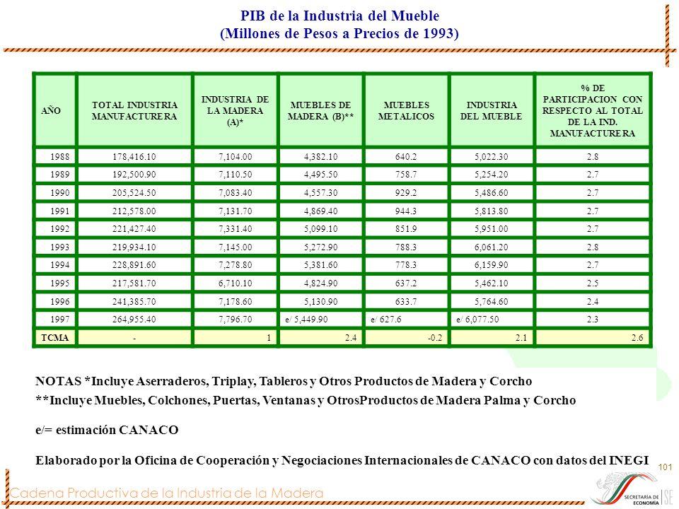 Cadena Productiva de la Industria de la Madera 101 PIB de la Industria del Mueble (Millones de Pesos a Precios de 1993) AÑO TOTAL INDUSTRIA MANUFACTUR