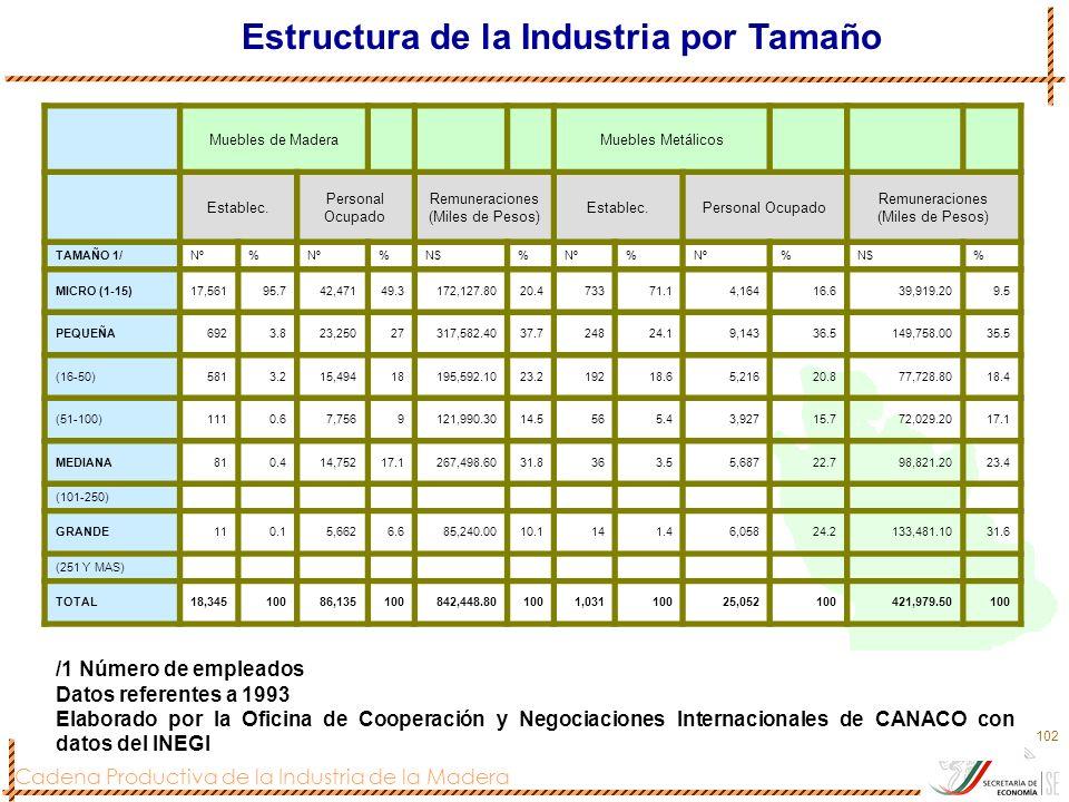 Cadena Productiva de la Industria de la Madera 102 Estructura de la Industria por Tamaño Muebles de MaderaMuebles Metálicos Establec. Personal Ocupado