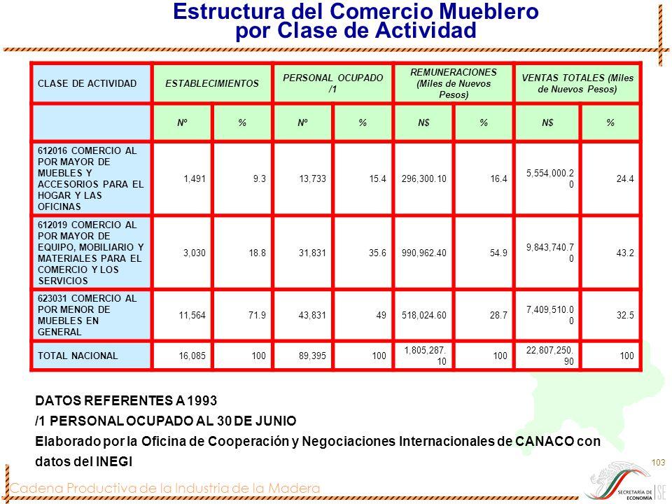 Cadena Productiva de la Industria de la Madera 103 Estructura del Comercio Mueblero por Clase de Actividad CLASE DE ACTIVIDADESTABLECIMIENTOS PERSONAL