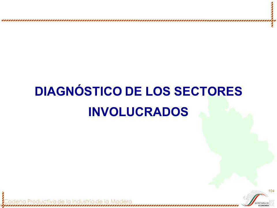 Cadena Productiva de la Industria de la Madera 104 DIAGNÓSTICO DE LOS SECTORES INVOLUCRADOS