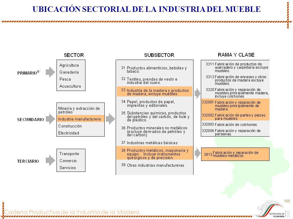 Cadena Productiva de la Industria de la Madera 105 UBICACIÓN SECTORIAL DE LA INDUSTRIA DEL MUEBLE
