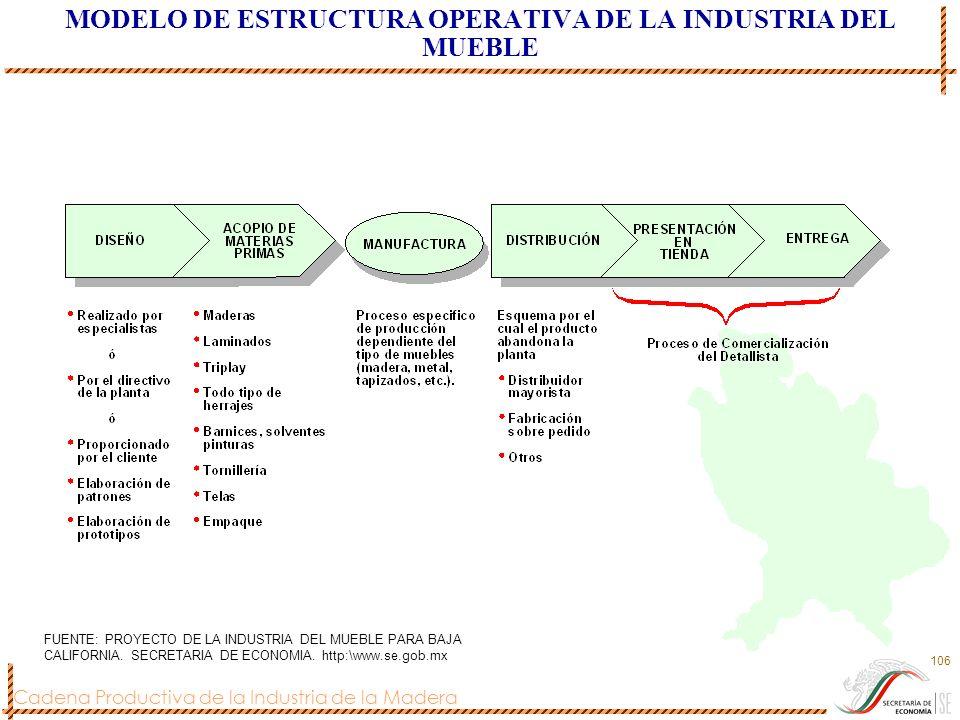 Cadena Productiva de la Industria de la Madera 106 MODELO DE ESTRUCTURA OPERATIVA DE LA INDUSTRIA DEL MUEBLE FUENTE: PROYECTO DE LA INDUSTRIA DEL MUEB
