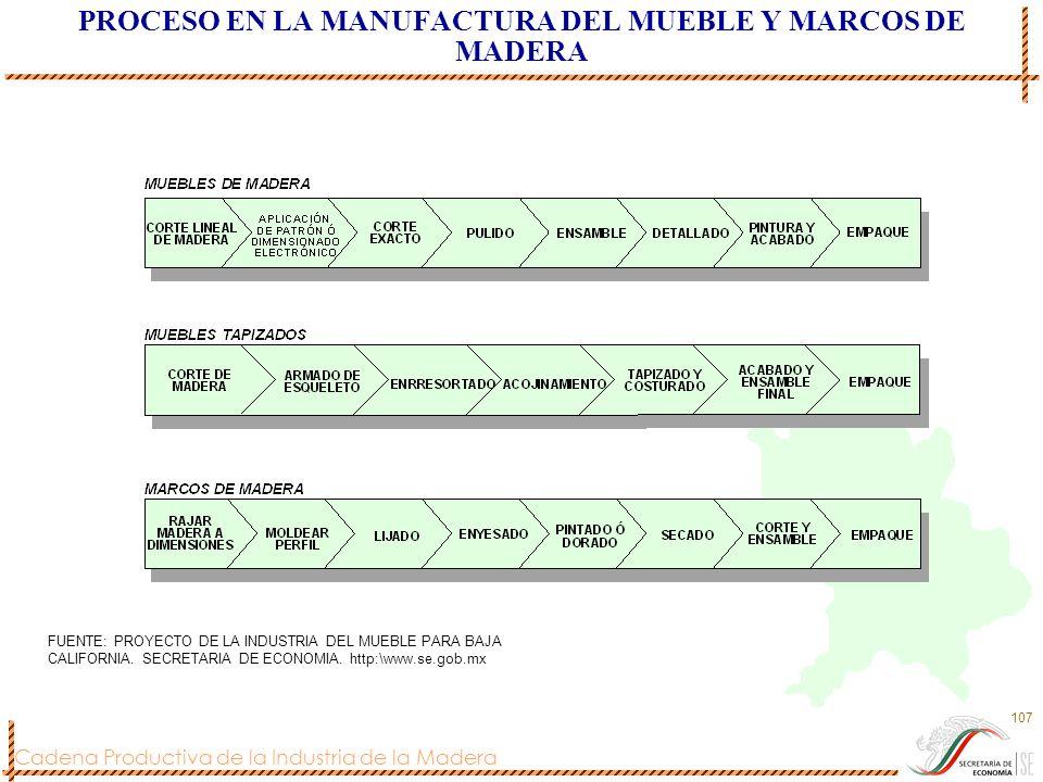 Cadena Productiva de la Industria de la Madera 107 PROCESO EN LA MANUFACTURA DEL MUEBLE Y MARCOS DE MADERA FUENTE: PROYECTO DE LA INDUSTRIA DEL MUEBLE