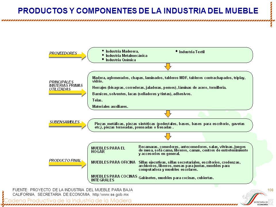 Cadena Productiva de la Industria de la Madera 108 PRODUCTOS Y COMPONENTES DE LA INDUSTRIA DEL MUEBLE FUENTE: PROYECTO DE LA INDUSTRIA DEL MUEBLE PARA