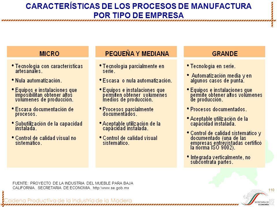 Cadena Productiva de la Industria de la Madera 110 CARACTERÍSTICAS DE LOS PROCESOS DE MANUFACTURA POR TIPO DE EMPRESA FUENTE: PROYECTO DE LA INDUSTRIA