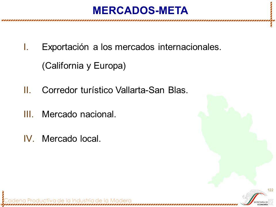 Cadena Productiva de la Industria de la Madera 122 MERCADOS-META I.Exportación a los mercados internacionales. (California y Europa) II.Corredor turís