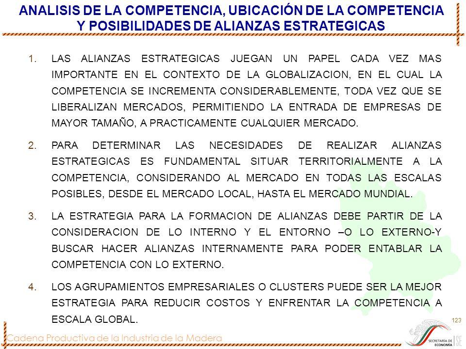 Cadena Productiva de la Industria de la Madera 123 ANALISIS DE LA COMPETENCIA, UBICACIÓN DE LA COMPETENCIA Y POSIBILIDADES DE ALIANZAS ESTRATEGICAS 1.
