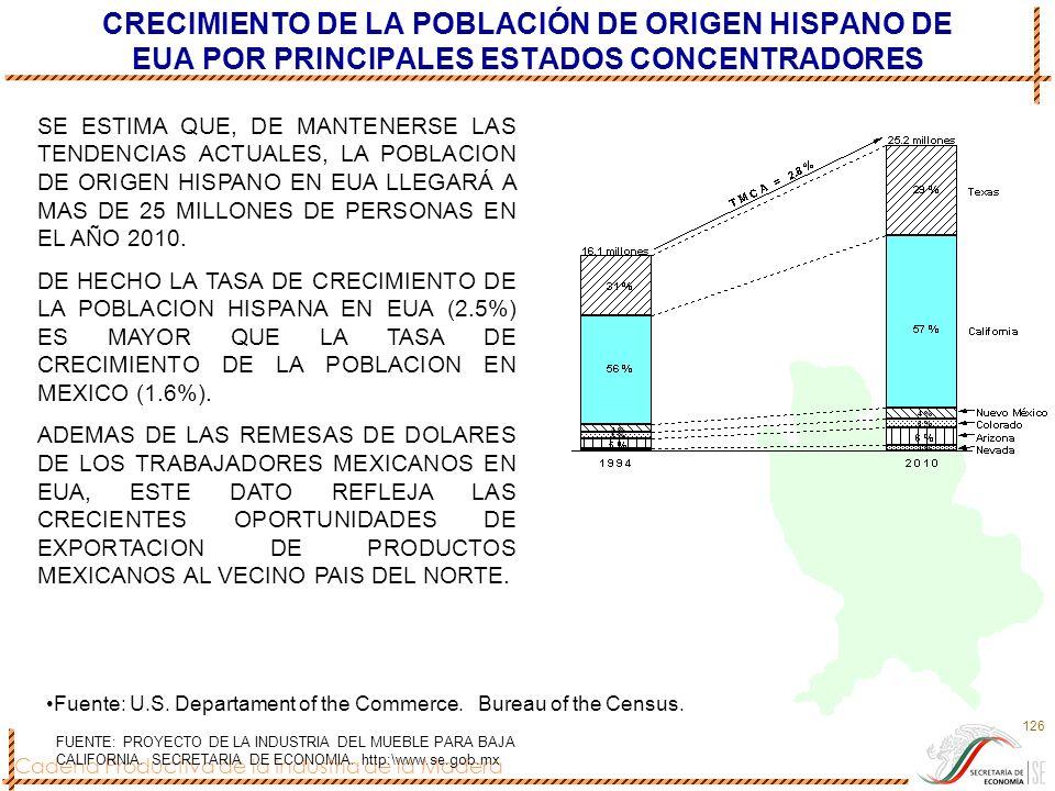 Cadena Productiva de la Industria de la Madera 126 CRECIMIENTO DE LA POBLACIÓN DE ORIGEN HISPANO DE EUA POR PRINCIPALES ESTADOS CONCENTRADORES Fuente: