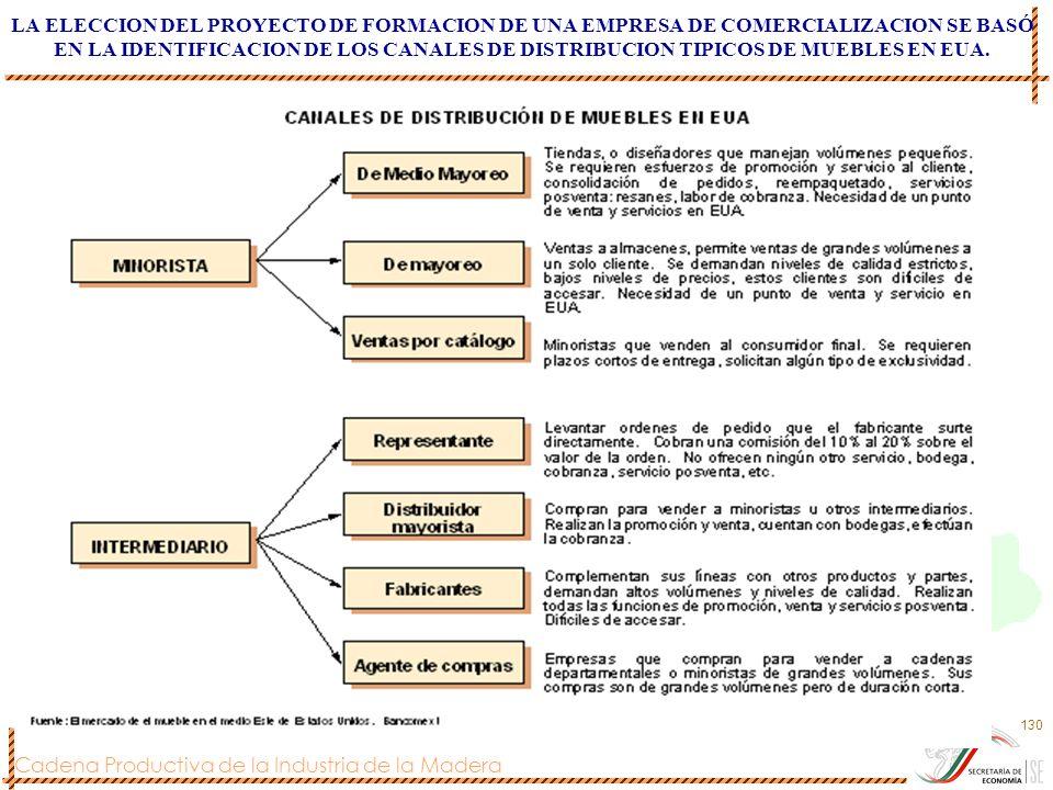 Cadena Productiva de la Industria de la Madera 130 LA ELECCION DEL PROYECTO DE FORMACION DE UNA EMPRESA DE COMERCIALIZACION SE BASÓ EN LA IDENTIFICACI