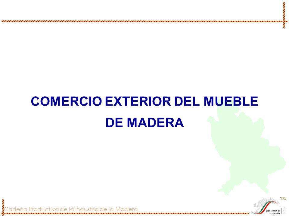 Cadena Productiva de la Industria de la Madera 132 COMERCIO EXTERIOR DEL MUEBLE DE MADERA