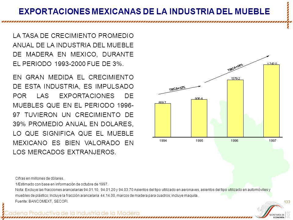 Cadena Productiva de la Industria de la Madera 133 EXPORTACIONES MEXICANAS DE LA INDUSTRIA DEL MUEBLE Cifras en millones de dólares. 1/Estimado con ba