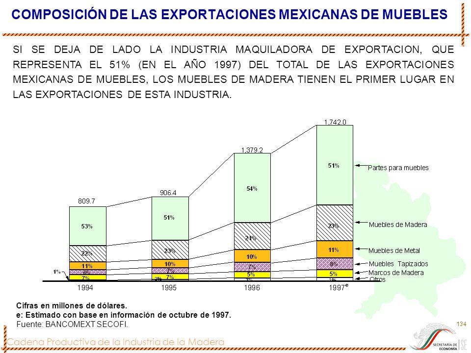 Cadena Productiva de la Industria de la Madera 134 COMPOSICIÓN DE LAS EXPORTACIONES MEXICANAS DE MUEBLES Cifras en millones de dólares. e: Estimado co