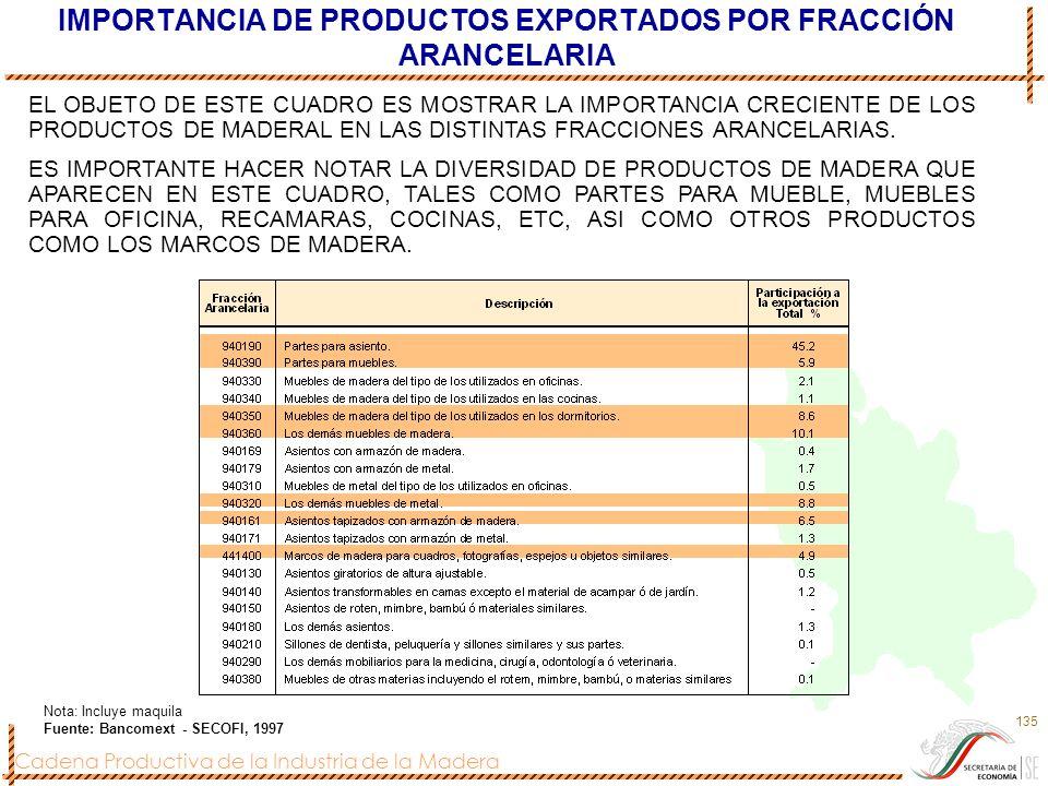 Cadena Productiva de la Industria de la Madera 135 IMPORTANCIA DE PRODUCTOS EXPORTADOS POR FRACCIÓN ARANCELARIA Nota: Incluye maquila Fuente: Bancomex