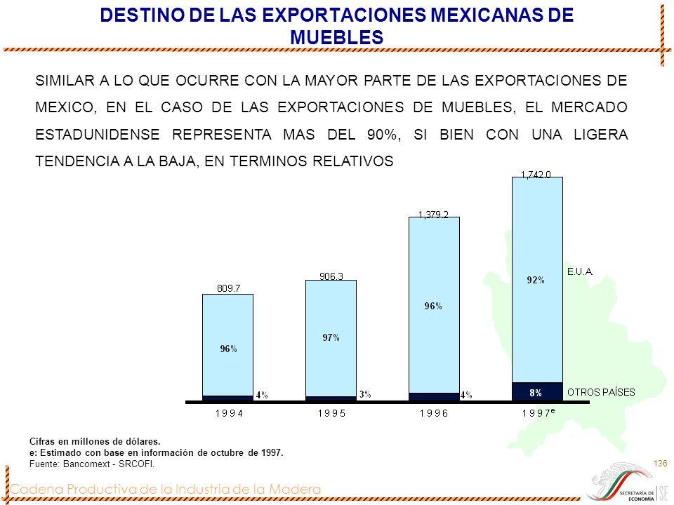 Cadena Productiva de la Industria de la Madera 136 DESTINO DE LAS EXPORTACIONES MEXICANAS DE MUEBLES Cifras en millones de dólares. e: Estimado con ba