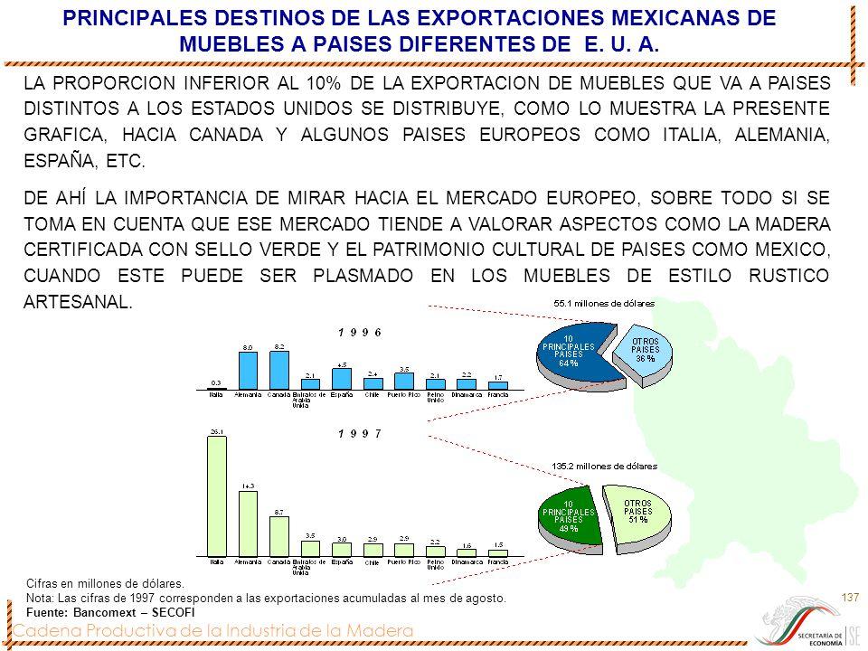 Cadena Productiva de la Industria de la Madera 137 PRINCIPALES DESTINOS DE LAS EXPORTACIONES MEXICANAS DE MUEBLES A PAISES DIFERENTES DE E. U. A. Cifr