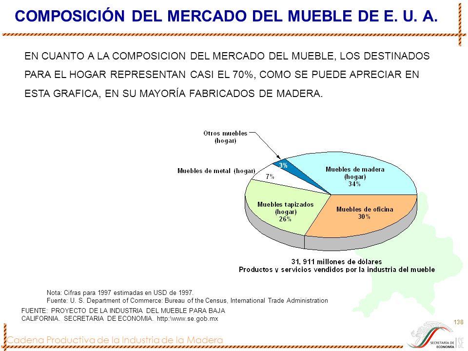 Cadena Productiva de la Industria de la Madera 138 COMPOSICIÓN DEL MERCADO DEL MUEBLE DE E. U. A. Nota: Cifras para 1997 estimadas en USD de 1997. Fue