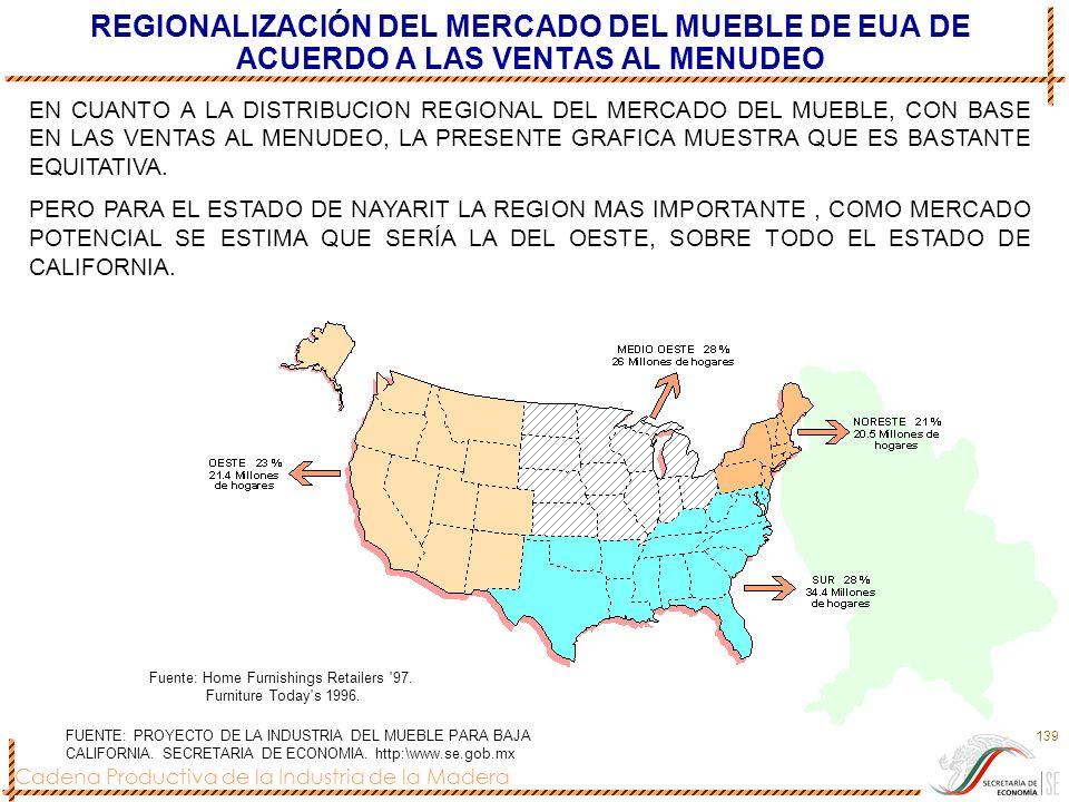 Cadena Productiva de la Industria de la Madera 139 REGIONALIZACIÓN DEL MERCADO DEL MUEBLE DE EUA DE ACUERDO A LAS VENTAS AL MENUDEO Fuente: Home Furni