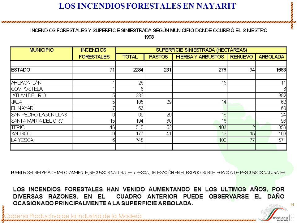 Cadena Productiva de la Industria de la Madera 14 LOS INCENDIOS FORESTALES EN NAYARIT LOS INCENDIOS FORESTALES HAN VENIDO AUMENTANDO EN LOS ULTIMOS AÑ