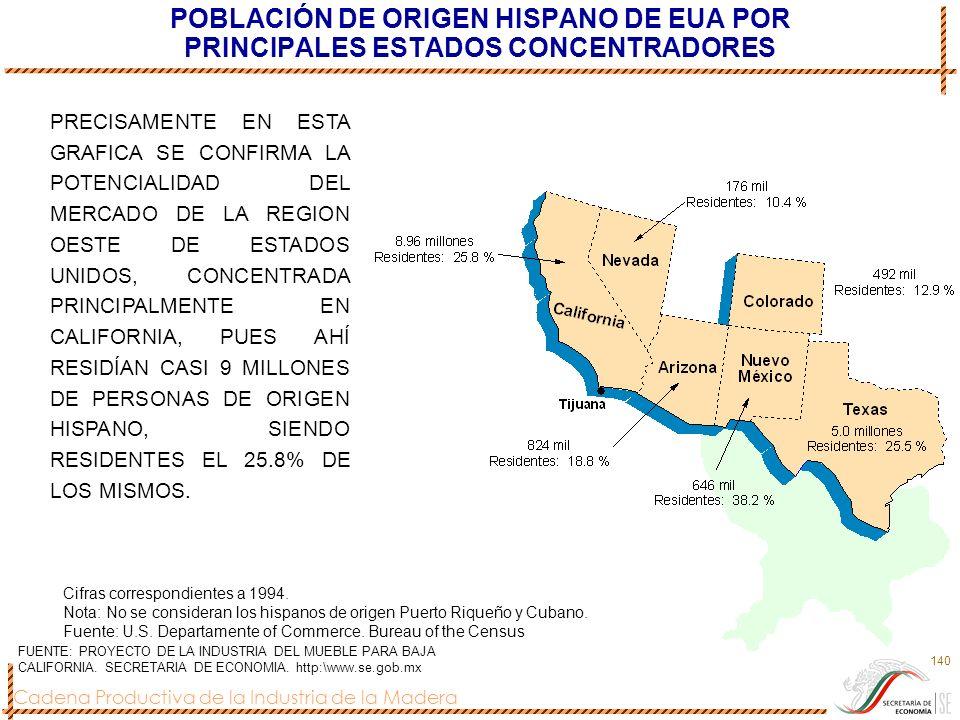 Cadena Productiva de la Industria de la Madera 140 POBLACIÓN DE ORIGEN HISPANO DE EUA POR PRINCIPALES ESTADOS CONCENTRADORES Cifras correspondientes a